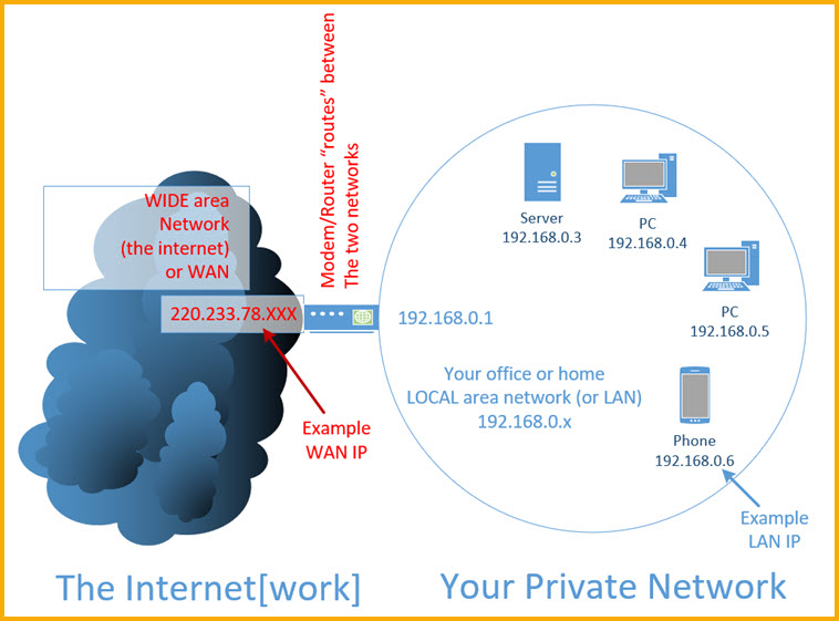 Internet vs Local IP address